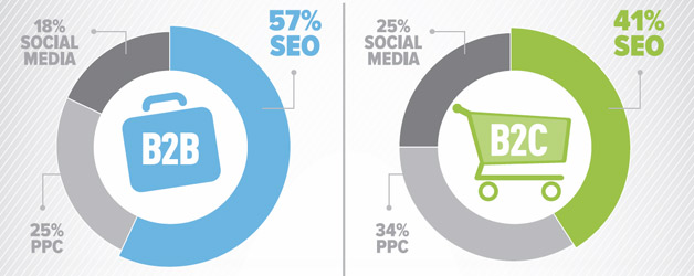 SEO is Still The Best for Generating Leads Online Report Shows
