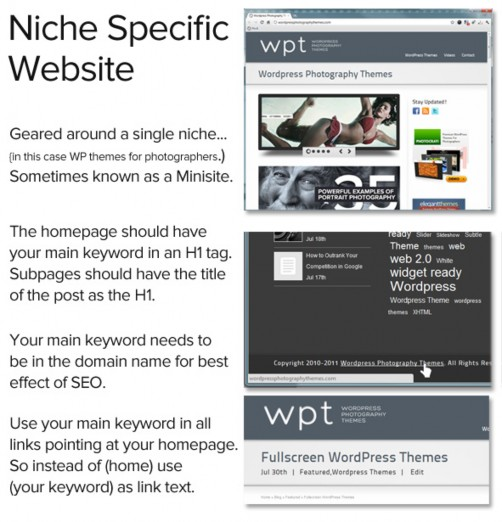 Anatomy of a Niche Website